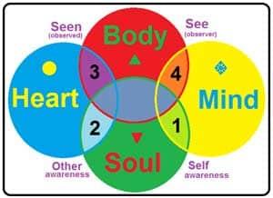 What Is Mind Bod Soul